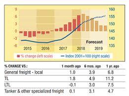 Price Trends Logistics Management
