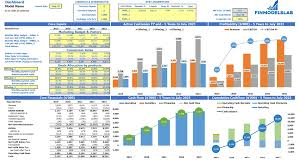 Saas Financial Model Freetrial Opt In Mrr Buy For 99 Saas
