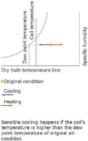 Psychrometric Chart Psychrometry In Air Conditioner Sizing