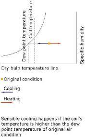 Sensible Cooling Psychrometric Chart Psychrometric Chart Psychrometry In Air Conditioner Sizing
