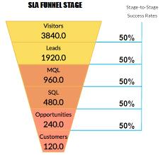 Marketing And Sales Sla Calculator Service Level Agreement