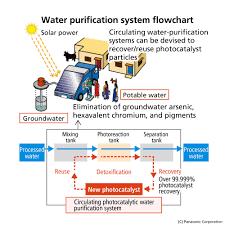 Purifying Drinking Water Panasonic Develops Photocatalytic Water Purification Technology