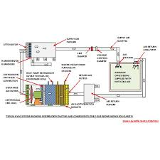 air conditioning system diagram. typical hvac system flow diagram air conditioning i