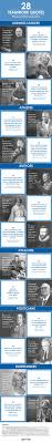 best teamwork quotes teamwork team building the 28 teamwork quotes from great leaders infographic remind us that teams provide support build