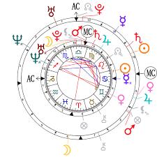 Leonardo Dicaprio Natal Chart Astrological Compatibility Gisele Bündchen And Tom Brady