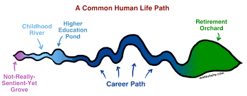 Art Major Careers How To Pick A Career That Actually Fits You Wait But Why