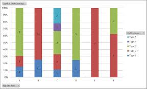 100 Column Chart How Do You Create A 100 Stacked Bar Column Chart Quick