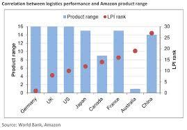 Lpi Score Chart Amazon Navigates Through Australia Standard Life Investments