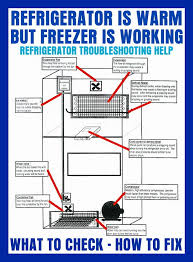 my freezer is cold but the refrigerator is warm what to check to fix removeandreplace com