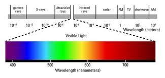 Infrared Light Spectrum Wavelength Chart Across The Top Is A Ruler Marking Wavelengths Measured In