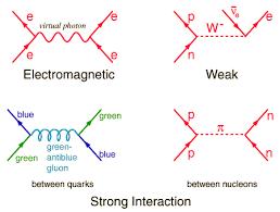 exchange  iclesfeynman diagrams
