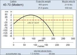 61 Punctual 4570 Ballistics Chart