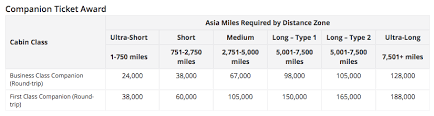 Asia Miles Mileage Chart Everything You Need To Know About Cathay Pacific Asia Miles