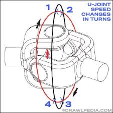 U Joint Sizes And Strength Comparison Universal Joints