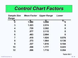 A2 Control Chart Heizer Supp 06