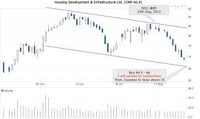 Free Intraday Stock Tips And Chart Update On Hdil Cash