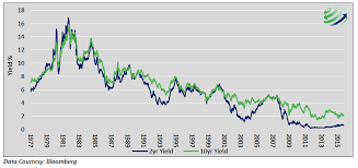 Ten Year Treasury Yield Chart Is The Yield Curve Still A Dependable Signal
