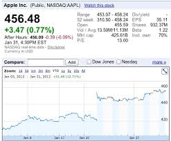 Aapl Stock Quote Mesmerizing Apple's Stock Off To Fast Start In 48 With 48Point Gain In