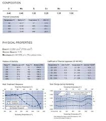 Heat Treat Shrinkage Chart H13 Tool Steel Heat Treatment Technology