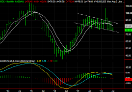 Deere Stock Chart 3 Big Stock Charts For Tuesday Host Hotels And Resorts
