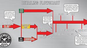 Chemical Guys Detailing Flow Chart My Car Cleaning