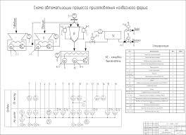 Автоматизация процесса приготовления колбасного фарша  Автоматизация процесса приготовления колбасного фарша