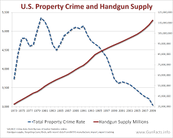 Gun Facts Guns And Their Use In Crime