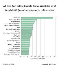 Video Game Sales Charts All Time 2019 Video Game Industry Statistics Trends Data The