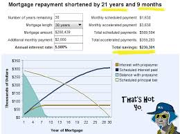 Our Mortgage Payoff Plan Budgets Are Sexy