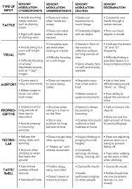 best sensory processing ideas sensory disorder autism sensory activities