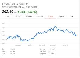 Which Stock Is At An All Time Low Now That Deserves
