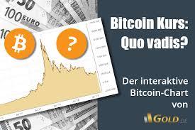 Verfolgen sie den kursverlauf des bitcoins der letzten tagen, wochen und. Aktueller Bitcoin Kurs In Euro Dollar