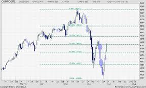 Indonesia Composite Index Ihsg Bearish Trap Or Bullish