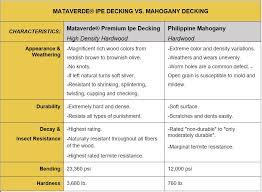 Ipe Hardwood Decking Versus Mahogany Decking