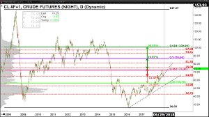 Tsx Futures Chart View From Toronto 6 Long Term Charts Where I Expect Major