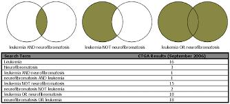 Boolean Algebra Venn Diagram 71 Venn Diagram In Boolean Algebra Boolean In Diagram