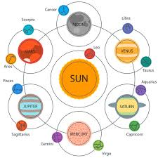 Astrological Signs By Month Chart Zodiac Sign Rulerships Planets