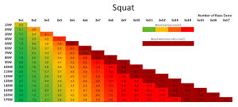 Predicted 1rm Chart Monitoring Training Stress With Exertion Load Strongur