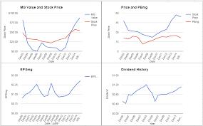 Mmc Charts Marsh Mclennan Companies Analysis September 2015 Update
