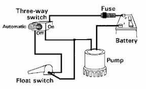 rule mate automatic bilge pump wiring diagram wiring diagram rule 1500 automatic bilge pump wiring diagram and