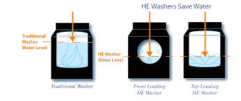 High Efficiency Clothes Washers High Efficiency Washers University Of Arkansas Sustainability Blog