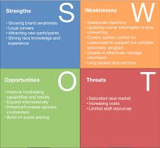 Swot Analysis Example SWOT Analysis SAP Blogs 19