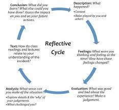 best critical reflection images formative  how to conclude a reflective essay 18 best reading and writing in the content area images on