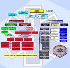 Mci Ics Chart Ics Organizational Chart 823728645 Fillable Ics Flow
