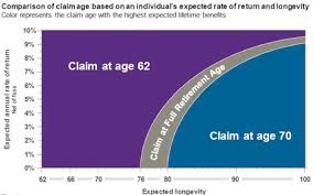 Social Security Comparison Chart When Is The Best Time To Start Taking Social Security