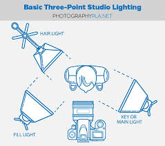 10 diy photography studio and lighting setups lighting setups studio lighting diagrams and examples at Photography Set Ups Diagrams Lights