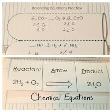 balancing chemical reactions reactants ore for interactive science notebooks