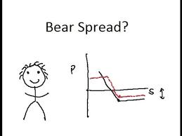 Bear Spread What Is A Bear Spread Youtube