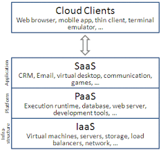 what are the benefits and drawbacks of cloud computing three basic types of cloud infrastructure platform and software