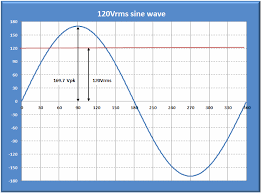 understanding three phase voltage pacific power source figure 1 single phase 120vrms sinusoidal voltage waveform